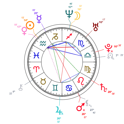 astrologie-carte-du-ciel-noeuds lunaires nord.noeuds lunaires sud karmique